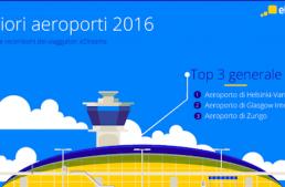 Aeroporti, migliori e peggiori del 2016